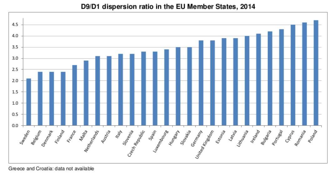 Portugal é dos países europeus com maior desigualdade salarial.